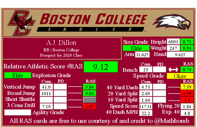 A.J. Dillon's Relative Athletic Score with NFL Combine results