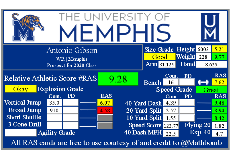 Antonio Gibson's Relative Athletic Score with NFL Combine results