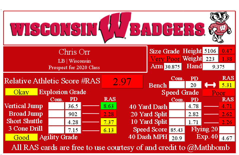 Chris Orr's Relative Athletic Score with NFL Combine results