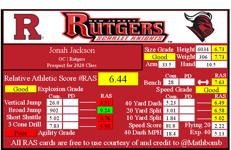 Jonah Jackson's Relative Athletic Score with NFL Combine results