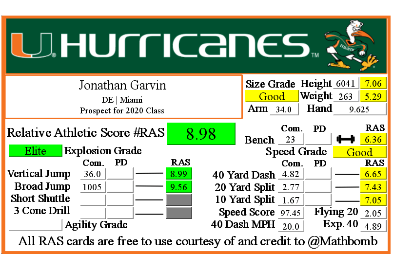 Jonathan Garvin's Relative Athletic Score with NFL Combine results
