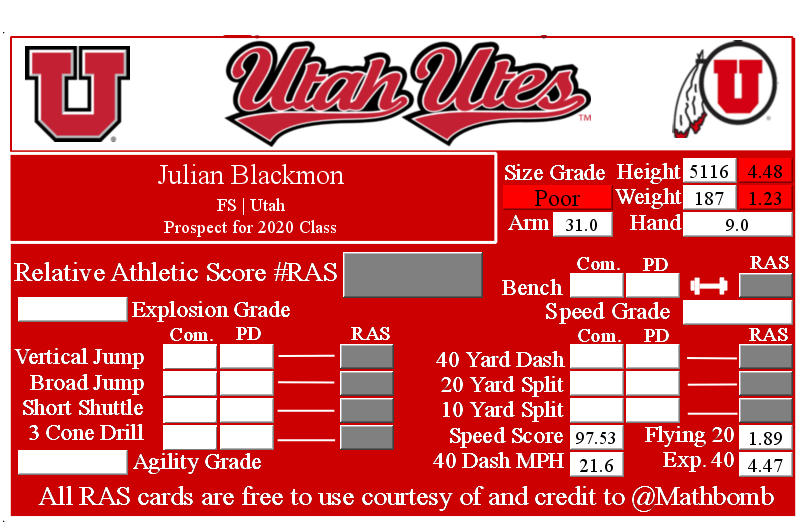 Julian Blackmon's Relative Athletic Score with NFL Combine results