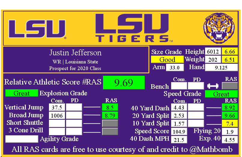 Justin Jefferson's Relative Athletic Score with NFL Combine results