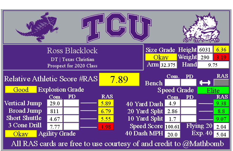 Ross Blacklock's Relative Athletic Score with NFL Combine results
