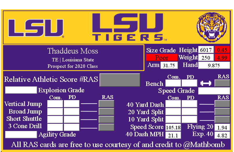 Thaddeus Moss' Relative Athletic Score with NFL Combine results