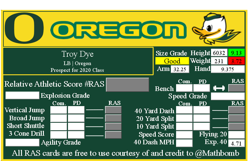 Troy Dye's Relative Athletic Score with NFL Combine results
