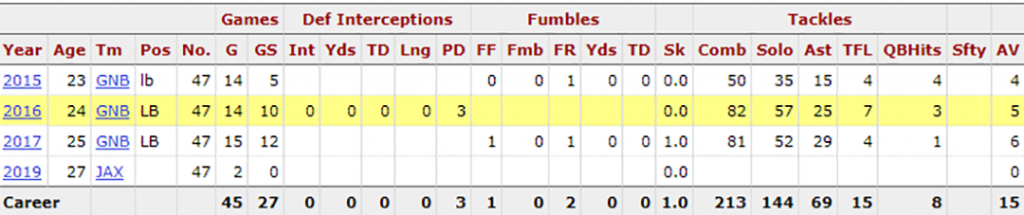 Jake Ryan's stats from Pro Football Reference's website